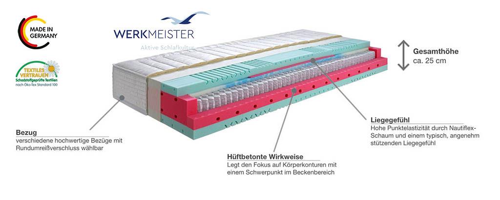 Werkmeister-M-T631-Taschenfederkernmatratze-Produktmerkmale-Details