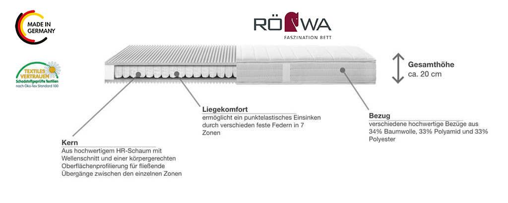 Roewa-Tonnentaschenfederkern-Matratze-Basic-T-Produktmerkmale-Details