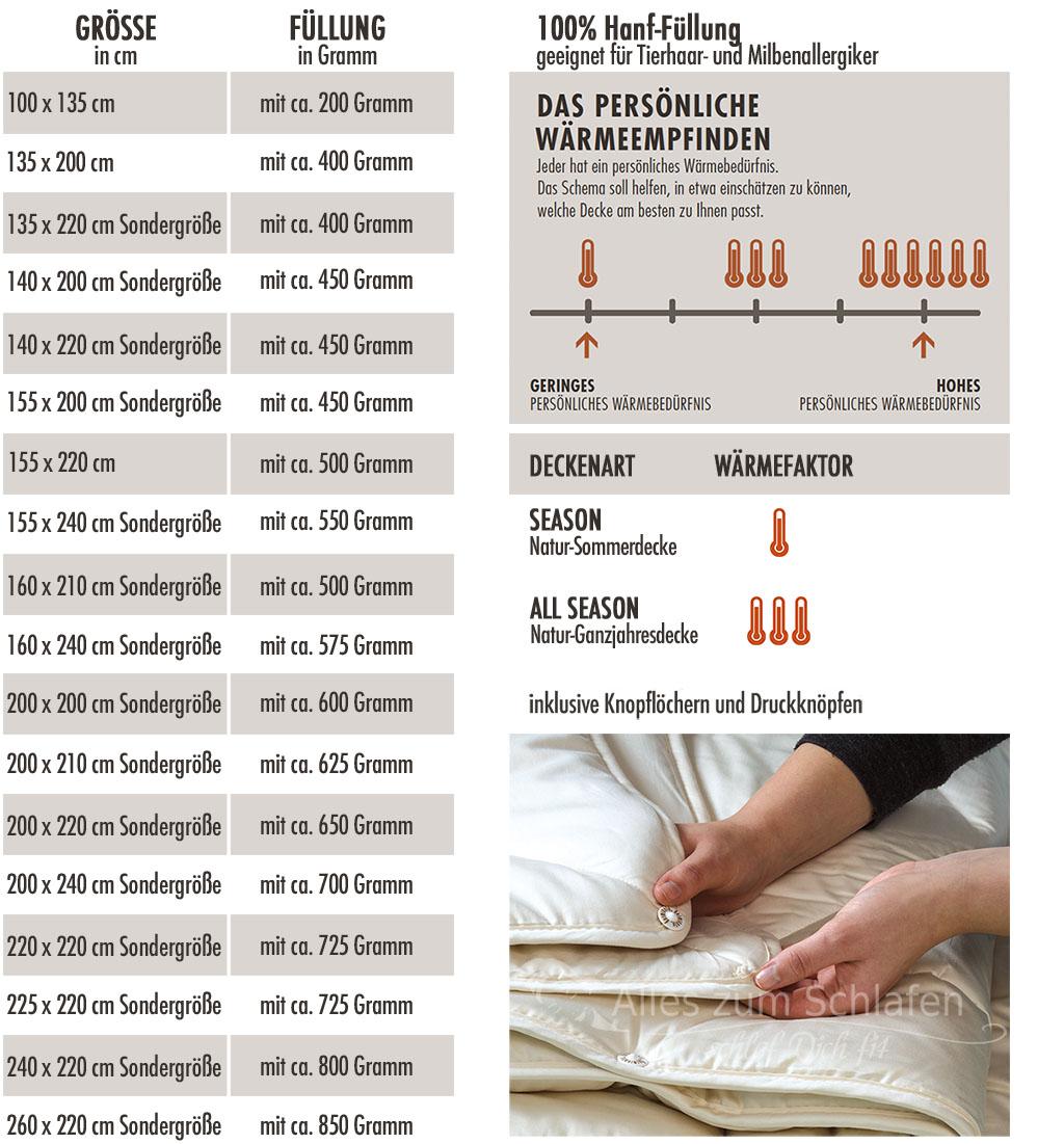 Dormiente-Hanf-Season-Decke-Waermeempfinden-Tabelle-1024x1101px