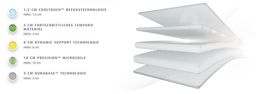 Tempur-Hybrid-Elite-Matratze-Produktmerkmale-und-Details