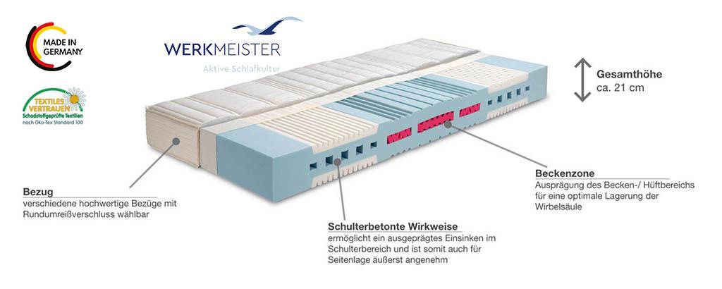Werkmeister-M-S55-Ortho-Komfortschaum-Matratze-Produktmerkmale-Details
