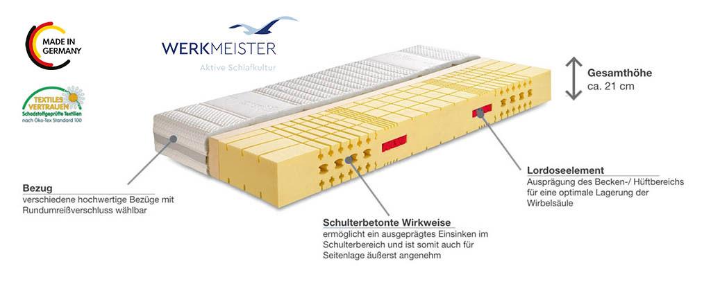 Werkmeister-M-S70-PLUS-WS-Komfortschaum-Matratze-Produktmerkmale-Details