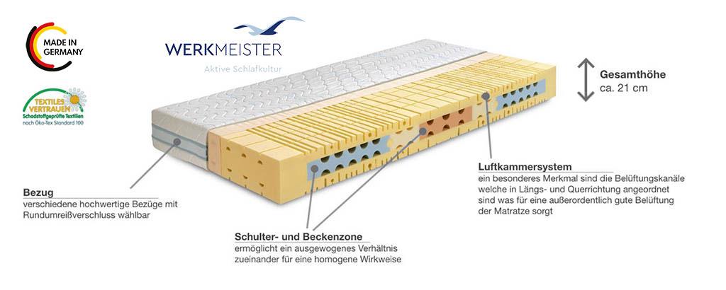 Werkmeister-M-S70-Klima-Komfortschaum-Matratze-Produktmerkmale-Details