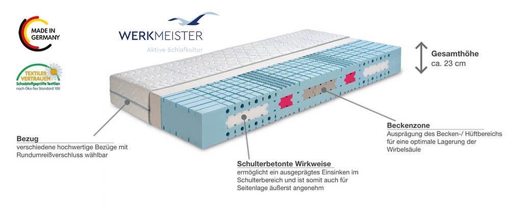 Werkmeister-M-S55-Komfort-Komfortschaum-Matratze-Produktmerkmale-Details
