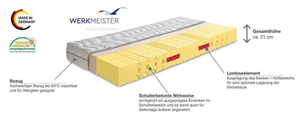 Werkmeister-M-S50-Plus-Aerosanschaum-Matratze-Produktmerkmale-Details
