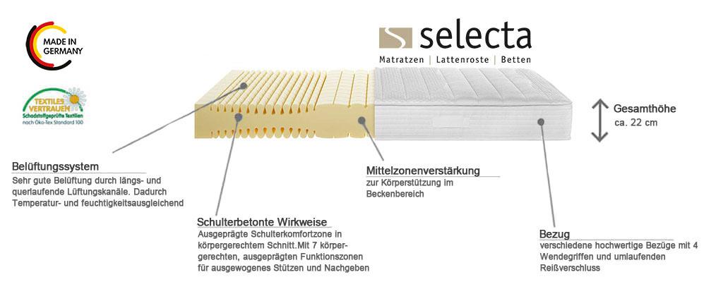 Selecta-S19-Kaltschaummatratze-Produktmerkmale-Details