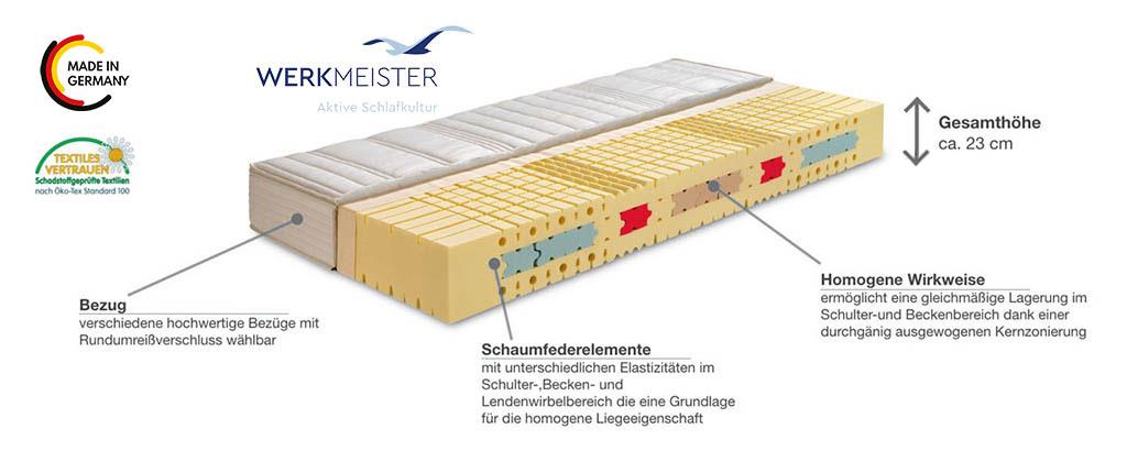 Werkmeister-M-S70-Komfort-Komfortschaum-Matratze-Produktmerkmale-Details