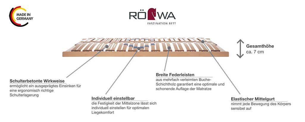 Roewa-Basic-Lattenrost-Produktmerkmale-Details