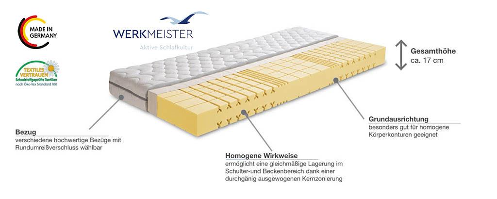 Werkmeister-M-S50-Pur-Aerosan-Schaummatratze-Produktmerkmale-Details