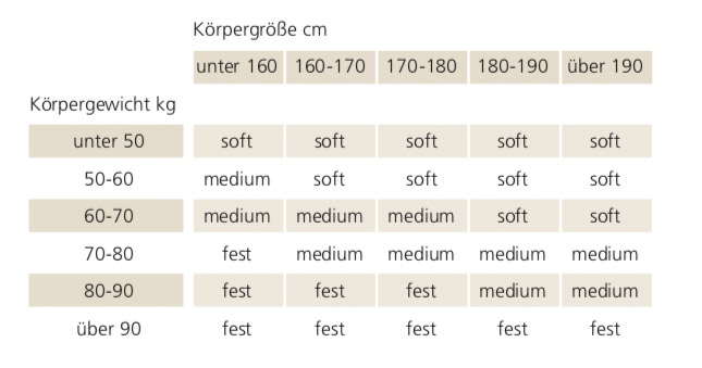 Selecta-TF5-Taschenfederkern-Matratze-Festigkeitsempfehlung