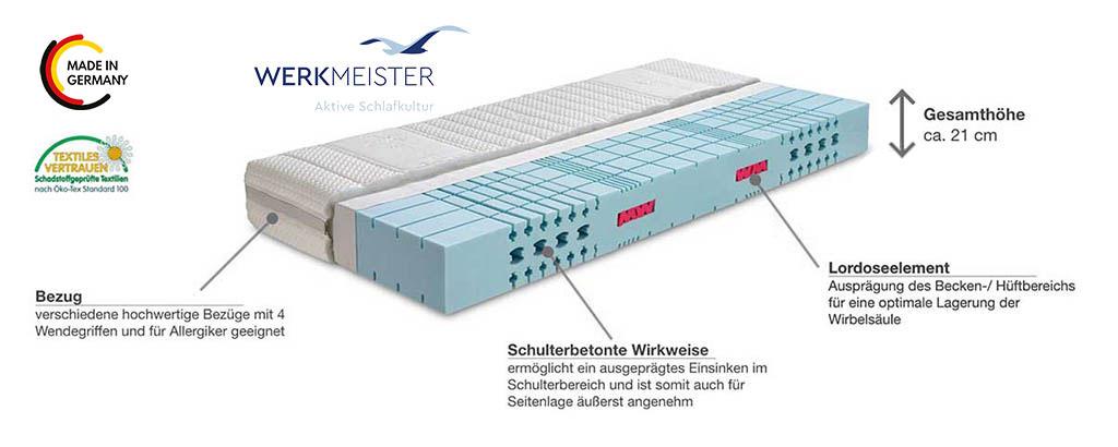 Werkmeister-M-S55-Plus-WS-Komfortschaum-Matratze-Produktmerkmale-Details