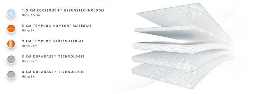 Tempur-Original-Luxe-Matratze-Produktmerkmale-und-Details