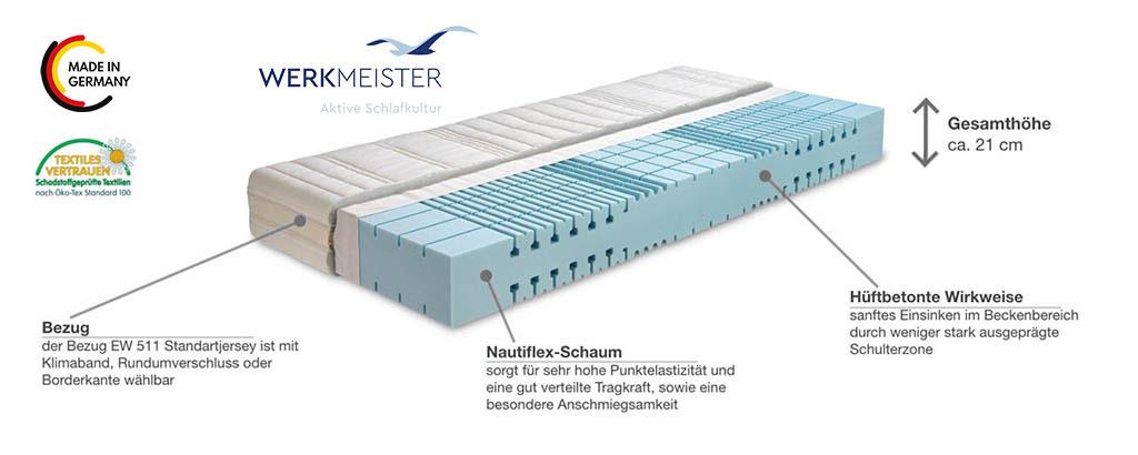 Werkmeister-M-S55-FLEXO-Komfortschaum-Matratze-Produktmerkmale-Details