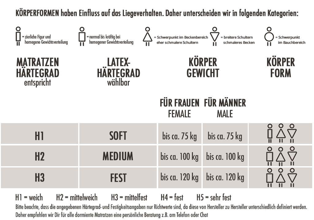 dormiente-Natural-Classic-Orthoform-Male-Haertegrad-Empfehlung