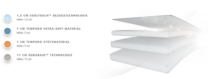 Tempur-Cloud-Elite-Matratze-Produktmerkmale-Details