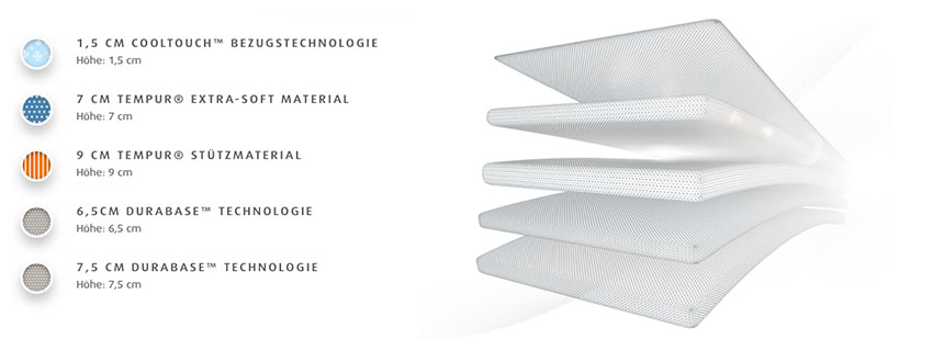 Tempur-Cloud-Luxe-Matratze-Produktmerkmale-Details