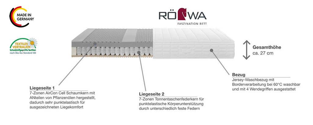 Roewa-Basic-ST-24-Tonnentaschenfederkern-Matratze-Produktmerkmale-Details