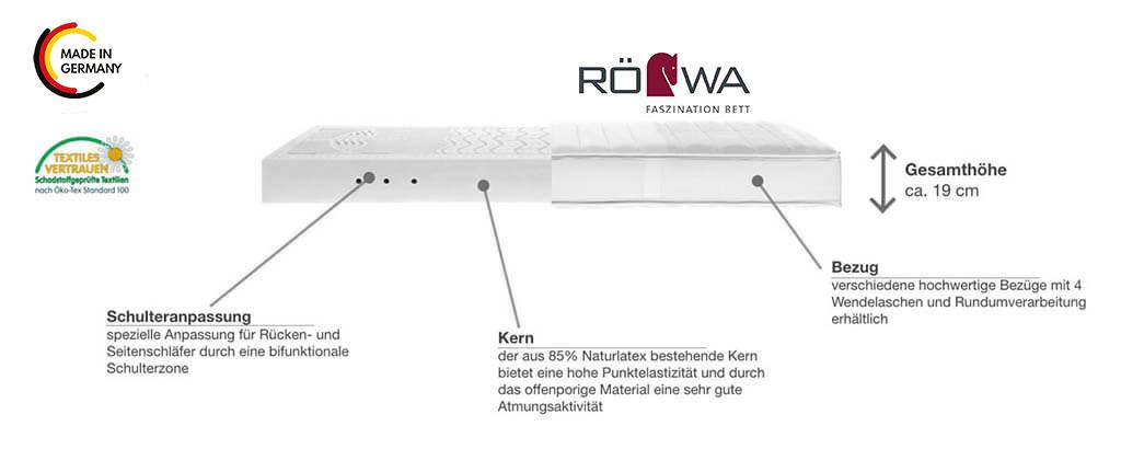 Roewa-Legra-Smaragd-Latexmatratze-Produktmerkmale-Details