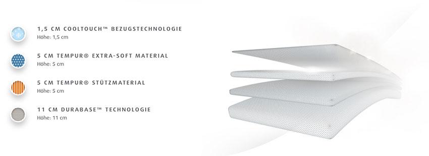Tempur-Cloud-Supreme-Matratze-Produktmerkmale-Details