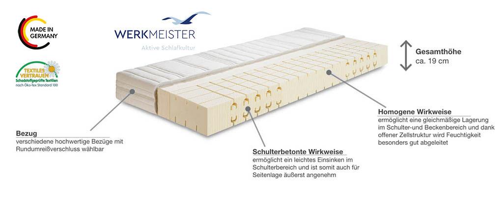 Werkmeister-M-L410-Talalay-Latex-Matratze-Produktmerkmale-Details