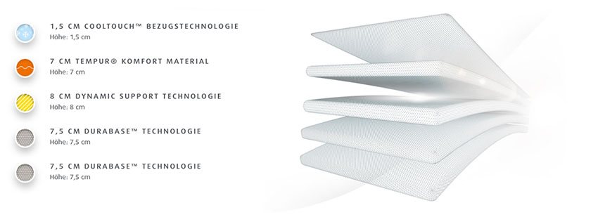 Tempur-Sensation-Luxe-Matratze-Produktmerkmale-und-Details
