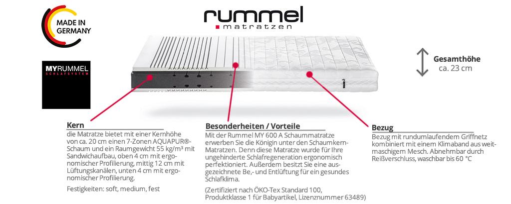 Rummel-MY-600-A-Schaummatratze-Produktmerkmale