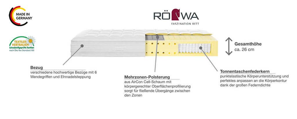 Roewa-Etera-Boxspring-Matratze-Aston-Taschenfederkern-Produktmerkmale-Details