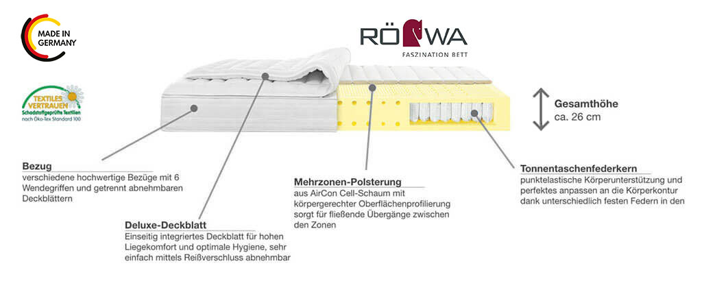 Roewa-Etera-Boxspring-Matratze-Boston-Deluxe-mit-Taschenfederkern-Produktmerkmale-Details