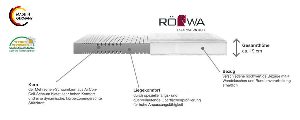 Roewa-Legra-Topas-Kaltschaummatratze-Produktmerkmale-Details