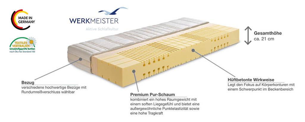 Werkmeister-M-S70-Flexo-Komfortschaum-Matratze-Produktmerkmale-Details
