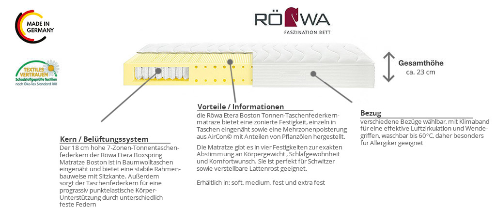 Rowa-Etera-Boxspring-Matratze-Boston-Produktmerkmale