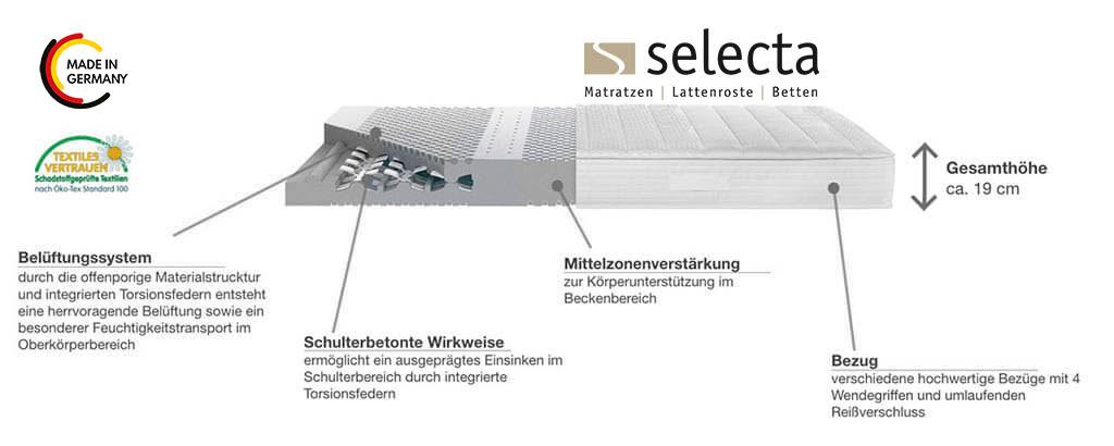 Selecta-ST6-Kaltschaummatratze-TorsioFlex-System-Produktmerkmale-Details