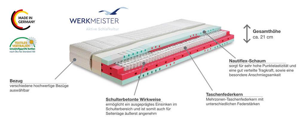 Werkmeister-M-T610-Taschenfederkernmatratze-Produktmerkmale-Details