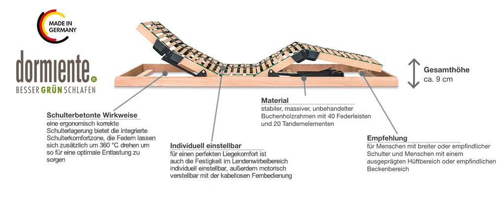 Dormiente-Lattenrost-PHYSIOFORM-Motorrahmen-Produktmerkmale-und-Details