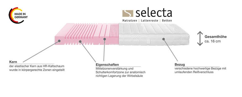 Selecta-S2-Komfortschaummatratze-Produktmerkmale-Details