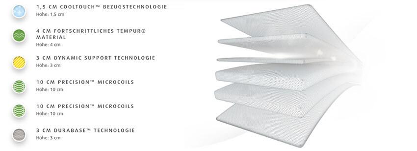 Tempur-Hybrid-Luxe-Matratze-Produktmerkmale-und-Details