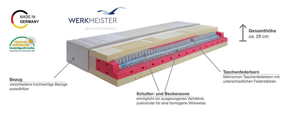 Werkmeister-M-T661-Taschenfederkernmatratze-Produktmerkmale-und-Details