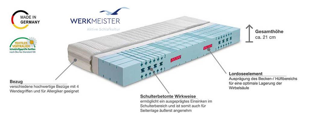 Werkmeister-M-S55-Plus-WS-Komfortschaum-Matratze-Produktmerkmale-und-Details