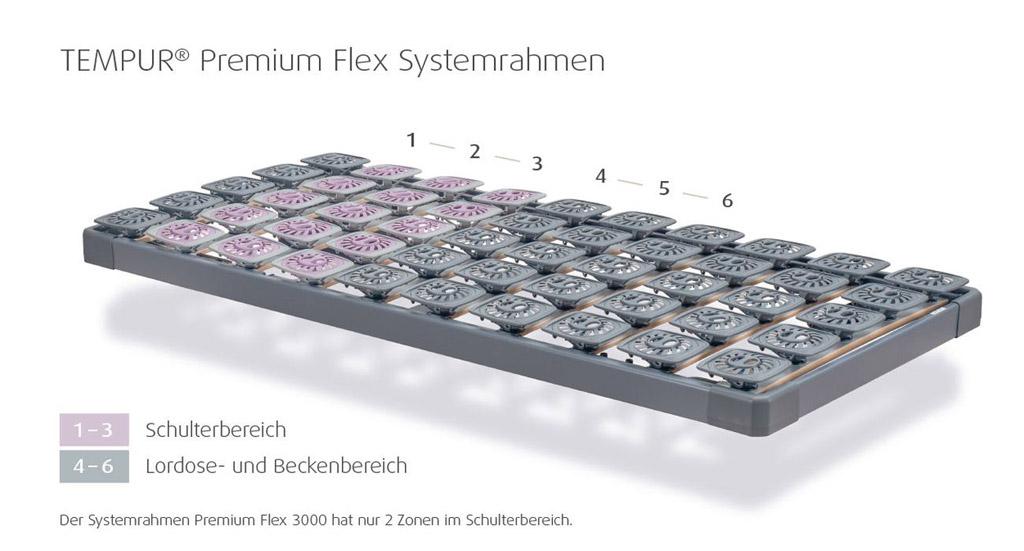 Tempur-Premium-Flex-1500-R-Systemrahmen-Zoneneinteilung