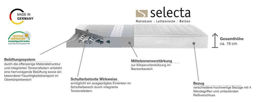 Selecta-ST6-Kaltschaummatratze-TorsioFlex-System-Produktmerkmale-und-Details