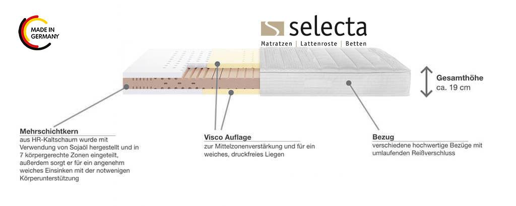Selecta-V6-Kaltschaum-Visco-Matratze-Produkterkmale-Details
