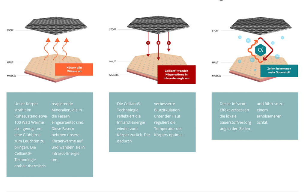 Funktionsweise-der-Centa-Star-Regeneration-Faser-Innovation